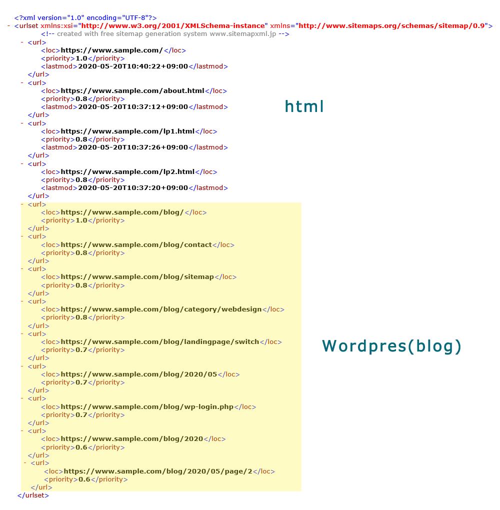 XLM sitemap / HTML+Wordpress(blog)ページ